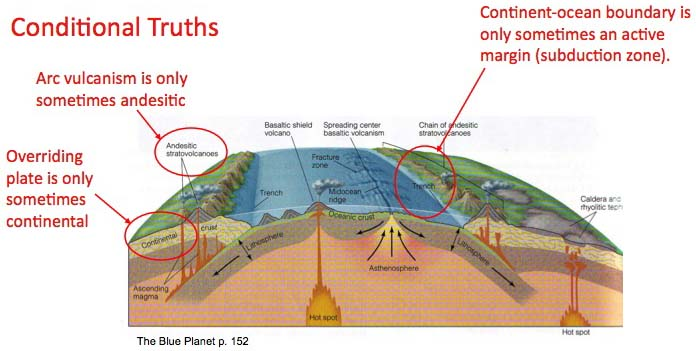 plate tectonics profile with conditionall truths