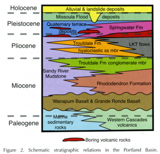 "Stratigraphic diagram with ""Boring Volcanic Rocks"""
