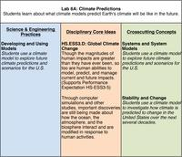 Lab 6A NGSS Table