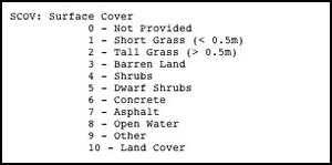 surface cover types