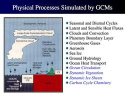 GCM physical processes