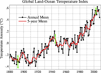 Graph of temperature change