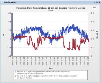 temp vs soil moisture