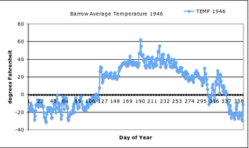 Graph results from the 1946 GSOD Barrow Av Temp data