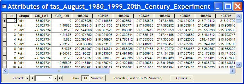 Part 2 calculate summer air temperature averages 1980 1999 for Table attributes