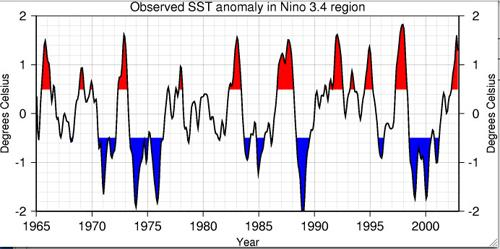 El Niño graph of years 1965 -2003