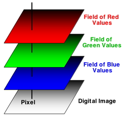 Relationship of a pixel in a digital image.