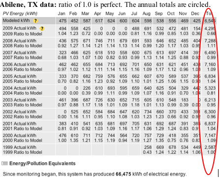 Abilene TX record of solar data