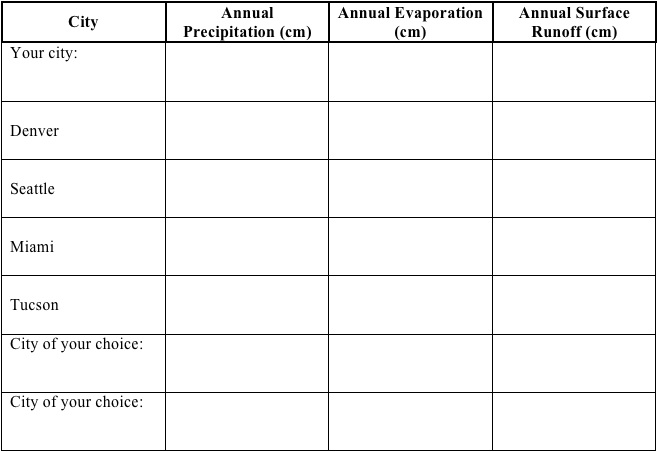 Sample Chart Templates » Availability Chart Template - Free Charts ...