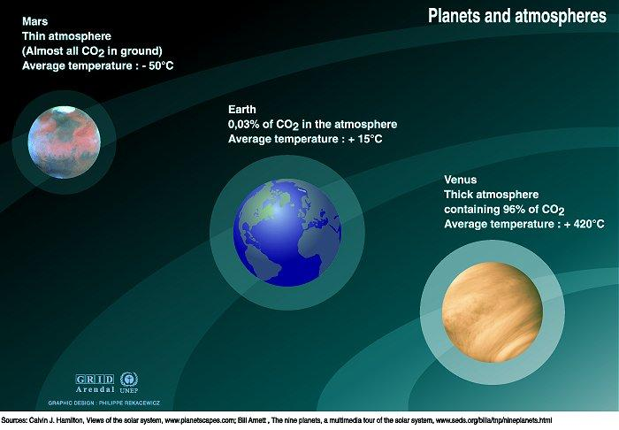 Atmospheres of Mars, Earth and Venus