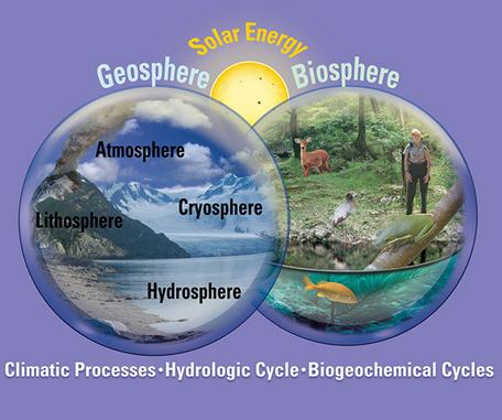 The Carbon Cycle, the Geosphere and the Biosphere.