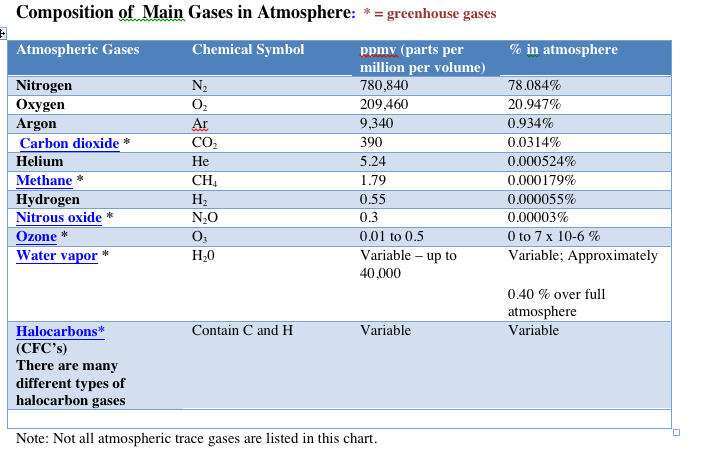 composition of atmosphere/chart