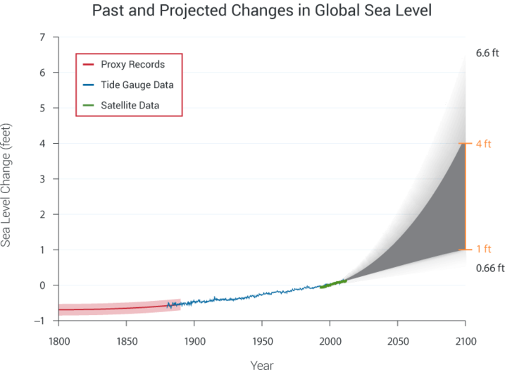 Past and Predicted Sea Level Rise