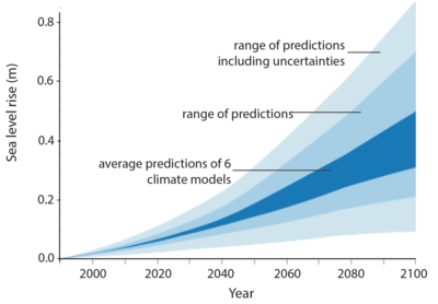 Sea Level Rise Predictions