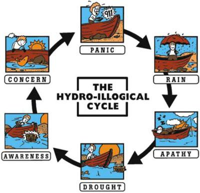Hydroillogical -cycle