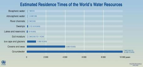 water_residence_times_chart