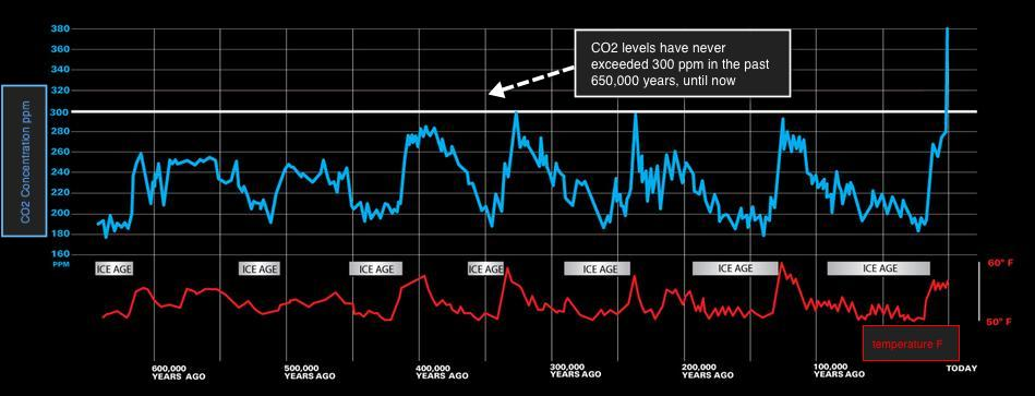 CO2 and temp graph