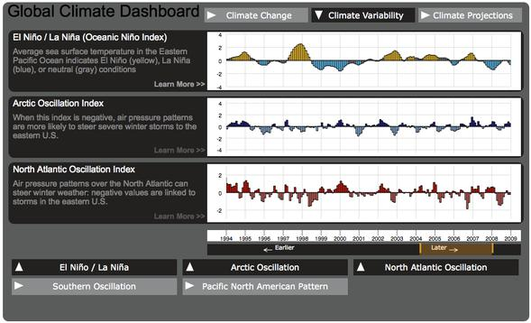 global climate dashboard new
