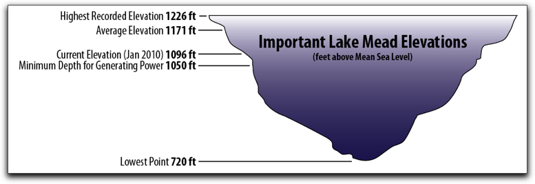 Lake Mead Elevations