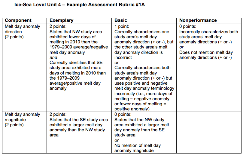 unit 4 rubric Browse kindergarten writing rubric resources on teachers pay teachers, a marketplace trusted by millions of teachers for original educational resources kinderwriting curriculum unit 4: writing with narrative is an engaging, standards-based kindergarten, genre-based writing curriculum.
