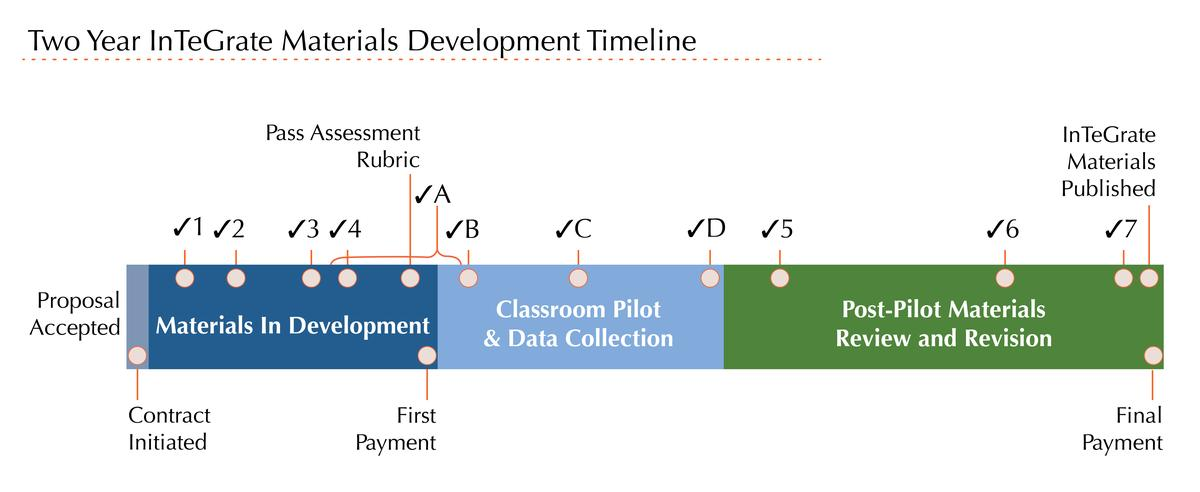 InTeGrate materials development timeline