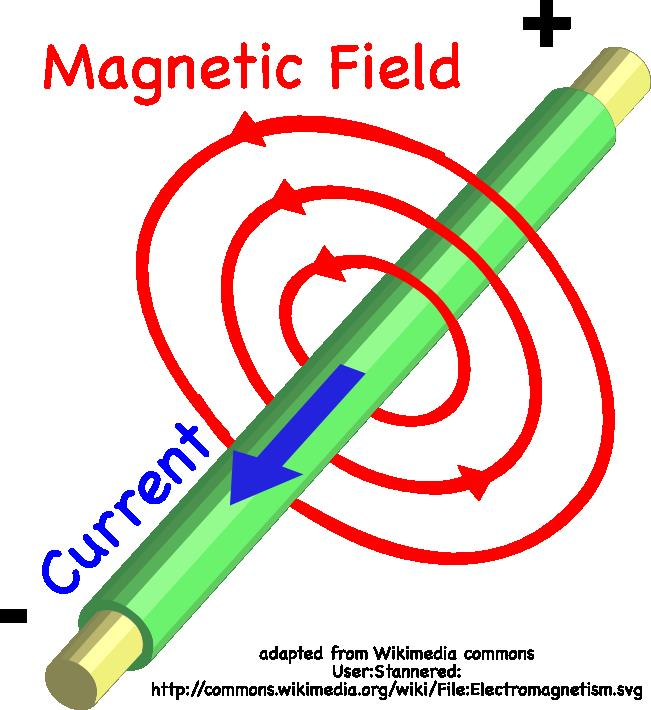 Magnetic Field Lines For A Wire Electricity, Wo...