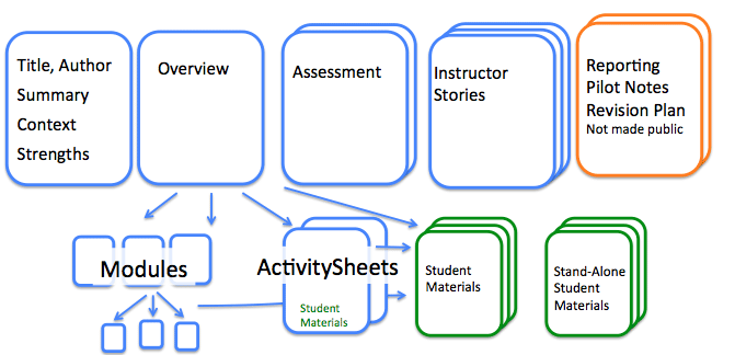 InTeGrate course structure diagram