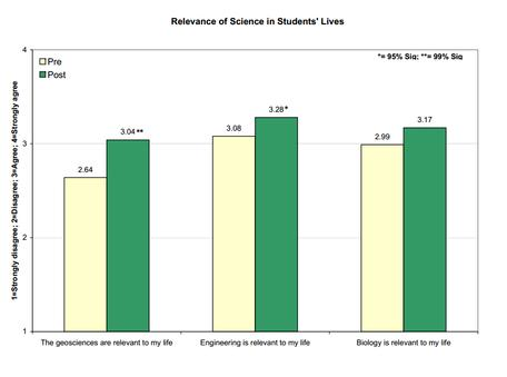 Relevance of Science in Students Lives