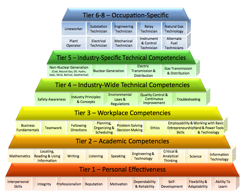 major problems in constructing a competency framework Afs welcomes the new global competence framework fostering global competence among students major issues out the new global competence framework.