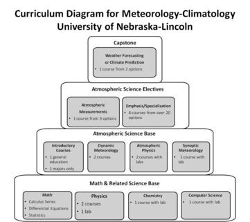 Curriculum Diagram for Meteorology-Climatology at the University of Nebraska-Lincoln