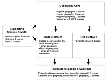 Curriculum diagram for TAMU Geography
