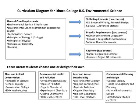 Curricum Diagram for the B.S. Environmental Science at Ithaca Colege
