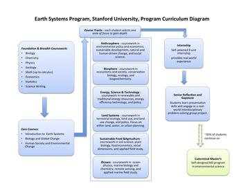 Earth Systems Curriculum Diagram, Stanford University