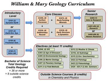 Geology curriculum at the College of William & Mary