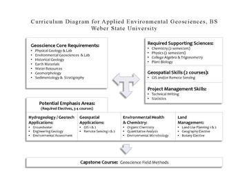 WSU AEG Curriculum Diagram