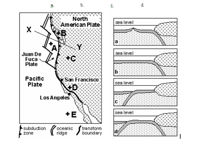 Map of plate boundaries off U.S. West Coast
