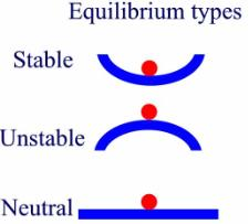 Stable Unstable and Neutral equilibrium