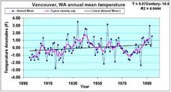 Annual mean temperature for Vancouver WA example