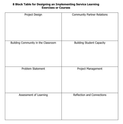The 8 block tool for S-L course design