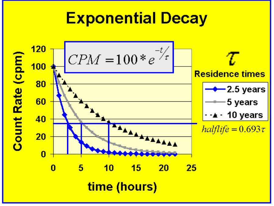 Graphs of Exponential Growth/Decay Exponential Growth And Decay Tables