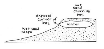Figure 2 Burying the bag of water