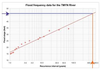 Flood Frequency Curve read over to y 1
