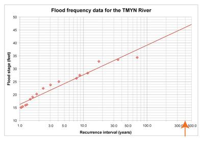 Flood Frequency Curve read x