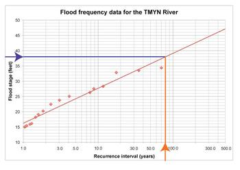 Flood Frequency Curve reading down to x