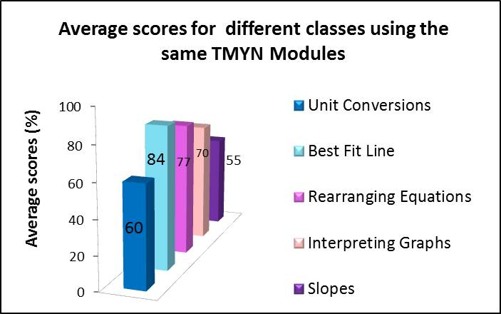 Average Scores Same Module