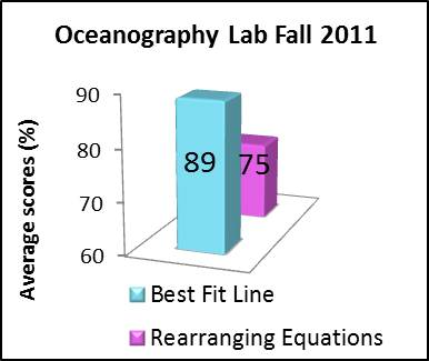 Oceanography Lab F2011