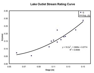 A rating curve can relate discharge and stage height
