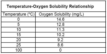 Temperature-Oxygen Saturation Relationship