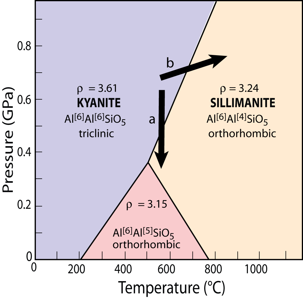 Mineral Physics