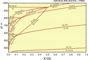 CASH2OCO2 phase diagram